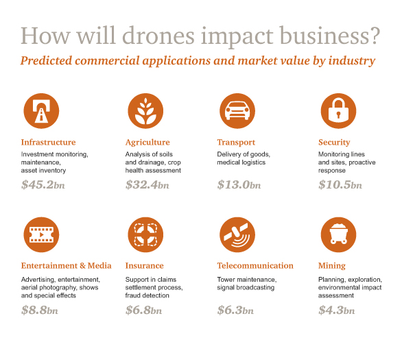 PwC drone industry value